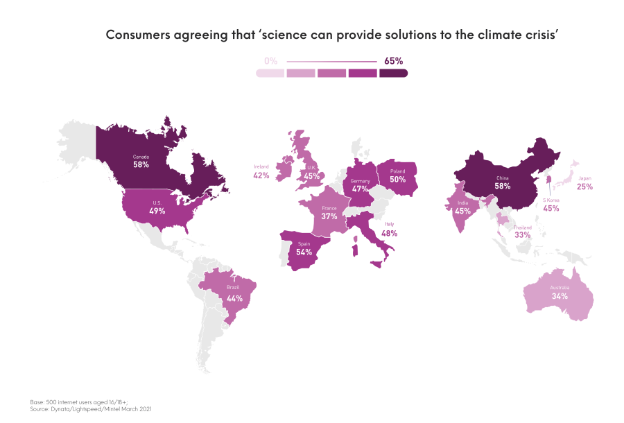 Mintel Sustainability Barometer showing percentage of consumers agreeing that science can provide solutions to the climate crisis. Only 45% of people in the UK believe this compared to the lowest 25% in Japan and highest 58% in Canada and China.