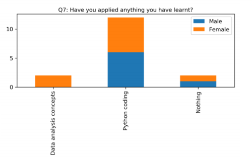 Bar graph showing the results of the question 'Have you applied anything you have learnt?' with 2 results for 'Data analysis concepts', 12 results for 'Python coding' and 2 results for 'Nothing'