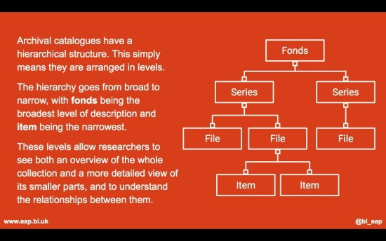 Screenshot of a slide depicting archival hierarchy