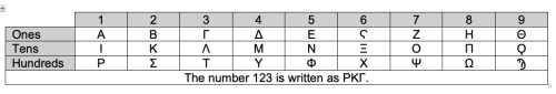 Table with first column and row in grey background with Greek letters in the central cells