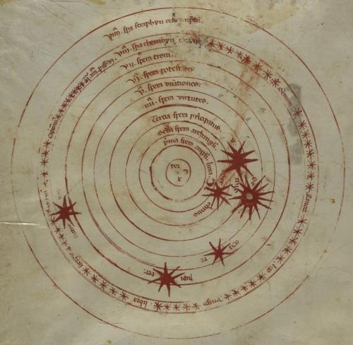 Diagram of the spheres of heaven