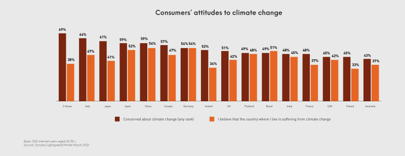 Mintel Sustainability Barometer showing consumers' attitudes towards climate change. 51% in the UK are concerned about climate change and 42% believe that the UK is suffering from climate change