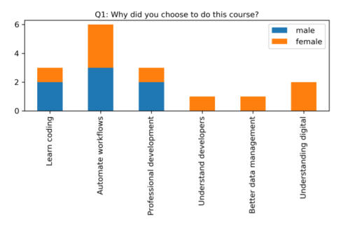 Bar graph showing the results of the question 'Why did you choose to do this course' with the results discussed in the text below