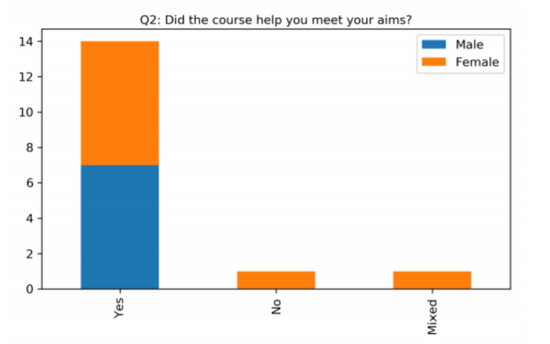 Bar graph showing the results to the question 'Did the course help you meet your aims?' with 14 answering yes, 1 answering no and 1 answering 'mixed'